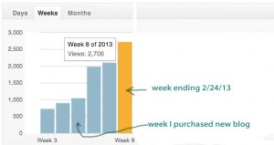 Chart shows growth in 3 weeks since purchase