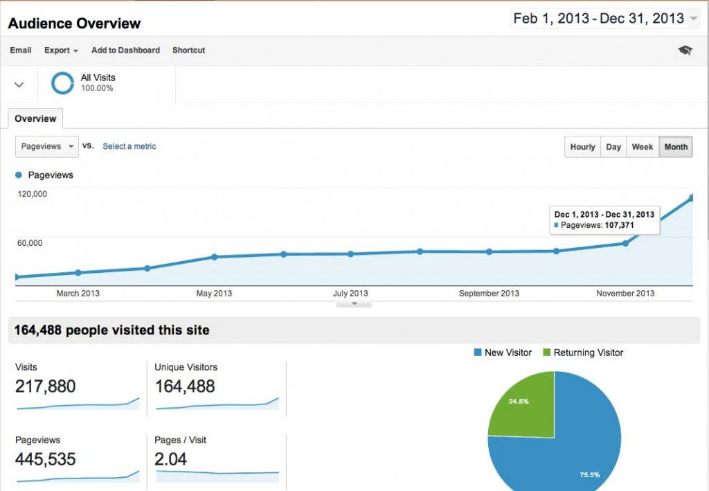 Google Analytics chart - click to enlarge