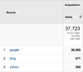 """Free"" visitors from google search"